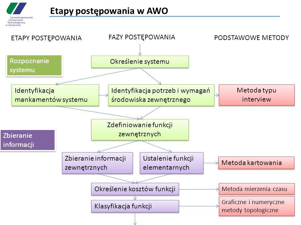Etapy postępowania w AWO ETAPY POSTĘPOWANIA FAZY POSTĘPOWANIA PODSTAWOWE METODY Rozpoznanie systemu Określenie systemu Identyfikacja mankamentów syste