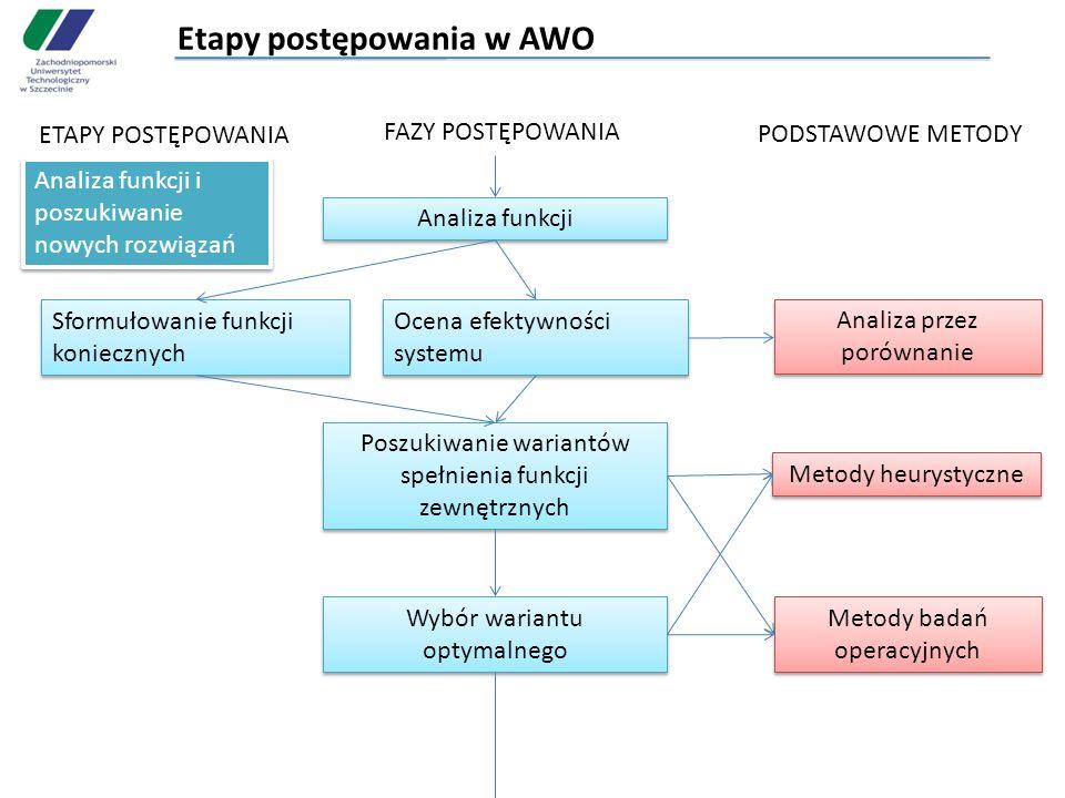 Etapy postępowania w AWO ETAPY POSTĘPOWANIA FAZY POSTĘPOWANIA PODSTAWOWE METODY Analiza funkcji i poszukiwanie nowych rozwiązań Analiza funkcji Sformu
