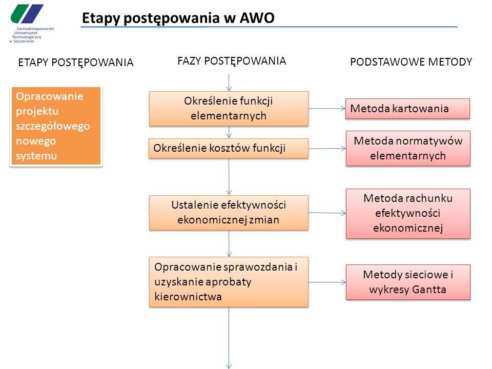 Etapy postępowania w AWO ETAPY POSTĘPOWANIA FAZY POSTĘPOWANIA PODSTAWOWE METODY Opracowanie projektu szczegółowego nowego systemu Określenie funkcji e