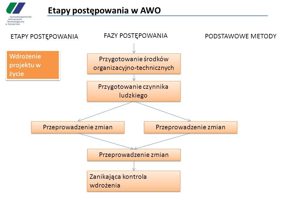 Etapy postępowania w AWO ETAPY POSTĘPOWANIA FAZY POSTĘPOWANIA PODSTAWOWE METODY Wdrożenie projektu w życie Przygotowanie środków organizacyjno-technic