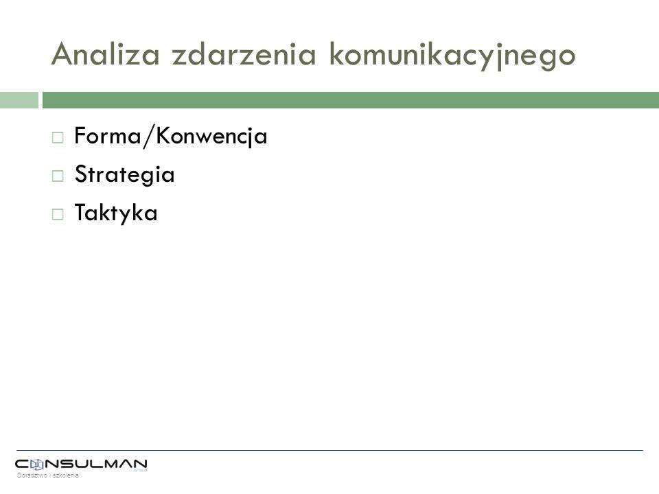 Doradztwo i szkolenia Analiza zdarzenia komunikacyjnego Forma/Konwencja Strategia Taktyka