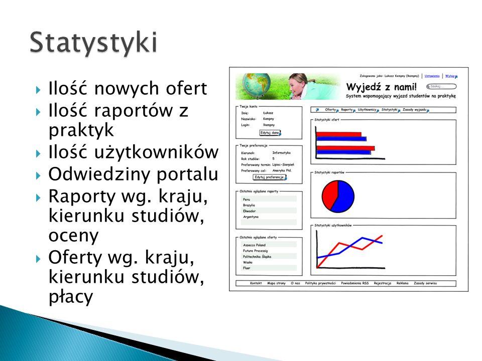 Ilość nowych ofert Ilość raportów z praktyk Ilość użytkowników Odwiedziny portalu Raporty wg.