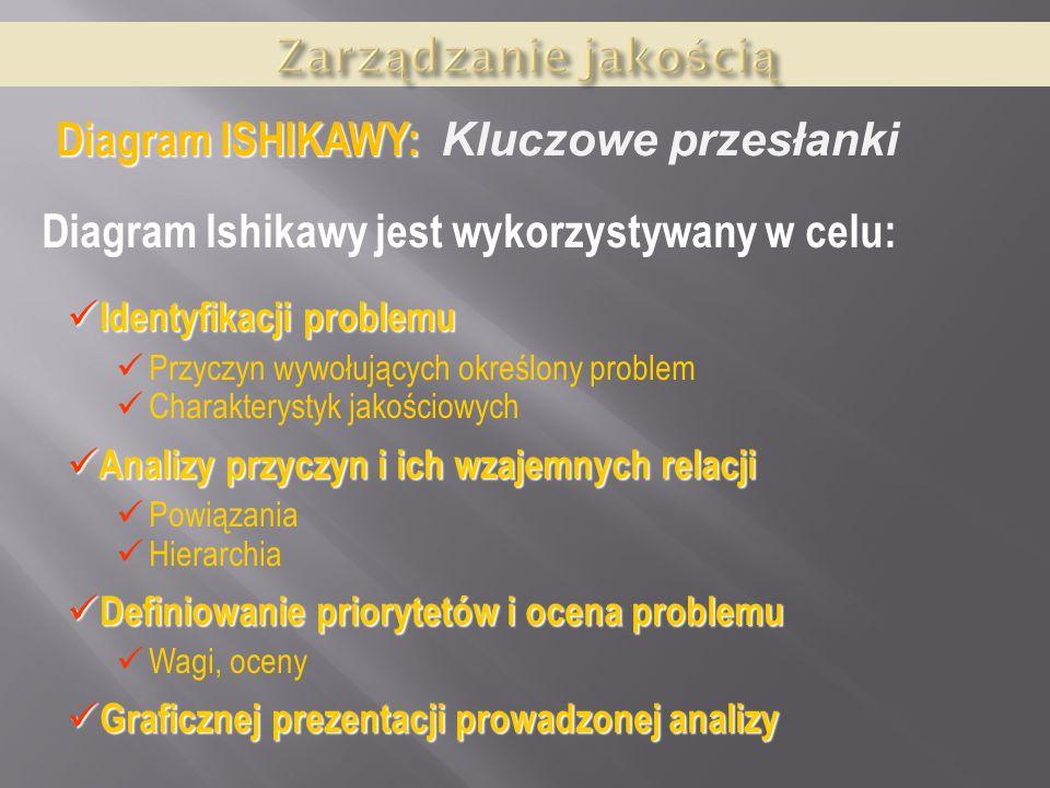 Diagram Ishikawy jest wykorzystywany w celu: Identyfikacji problemu Identyfikacji problemu Przyczyn wywołujących określony problem Charakterystyk jako