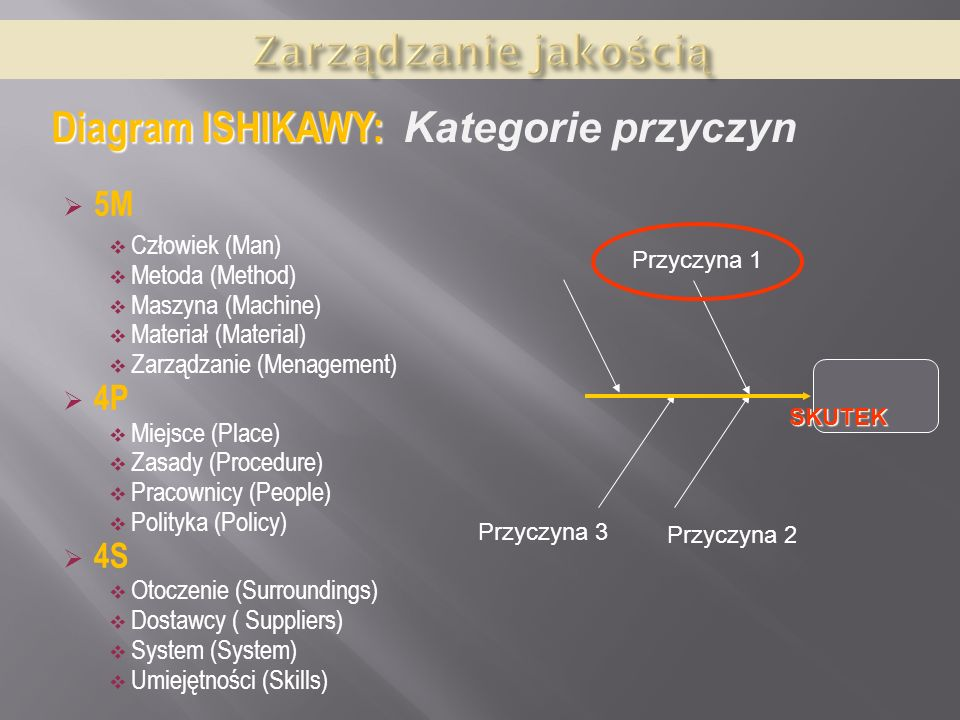5M Człowiek (Man) Metoda (Method) Maszyna (Machine) Materiał (Material) Zarządzanie (Menagement) 4P Miejsce (Place) Zasady (Procedure) Pracownicy (Peo