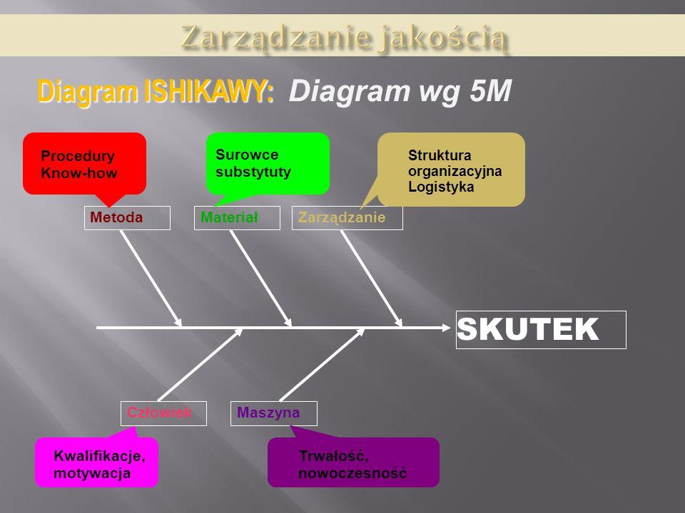 SKUTEK CzłowiekMaszyna MetodaMateriałZarządzanie Struktura organizacyjna Logistyka Surowce substytuty Procedury Know-how Trwałość, nowoczesność Kwalif