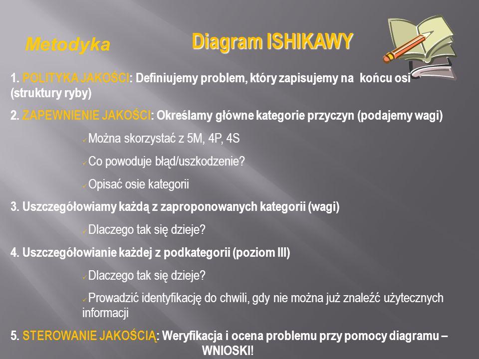 Metodyka 1. POLITYKA JAKOŚCI: Definiujemy problem, który zapisujemy na końcu osi (struktury ryby) 2. ZAPEWNIENIE JAKOŚCI: Określamy główne kategorie p