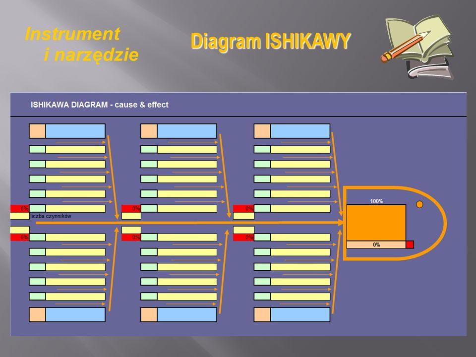 Instrument i narzędzie Diagram ISHIKAWY