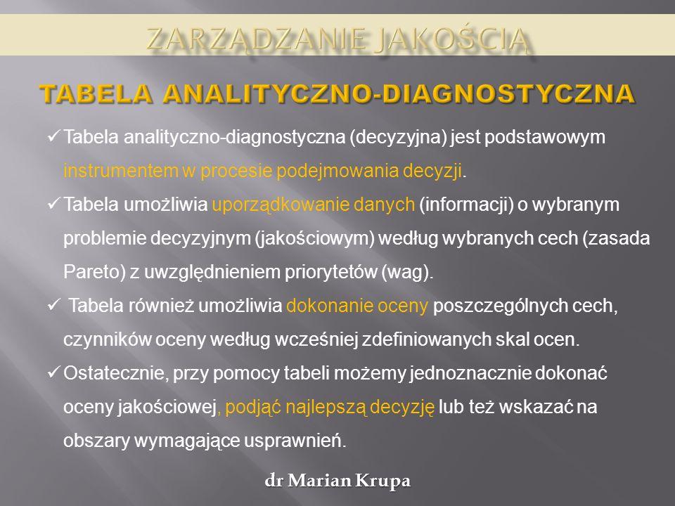 Tabela analityczno-diagnostyczna (decyzyjna) jest podstawowym instrumentem w procesie podejmowania decyzji. Tabela umożliwia uporządkowanie danych (in