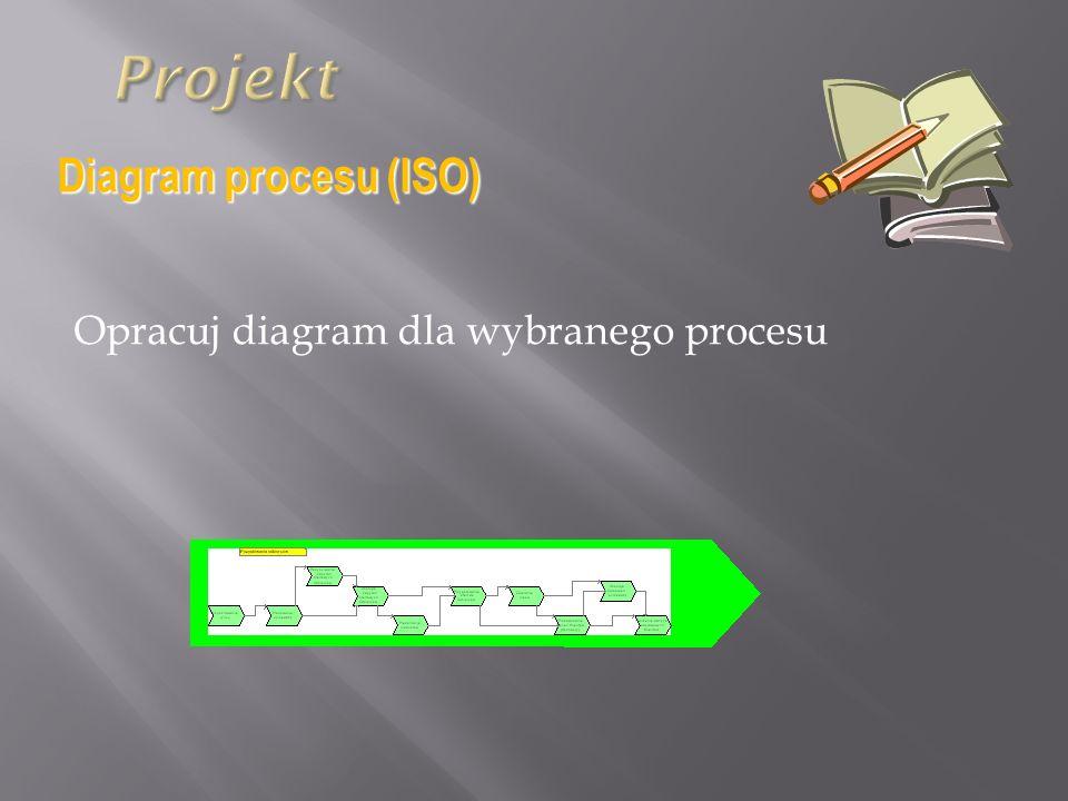 Opracuj diagram dla wybranego procesu Diagram procesu (ISO)