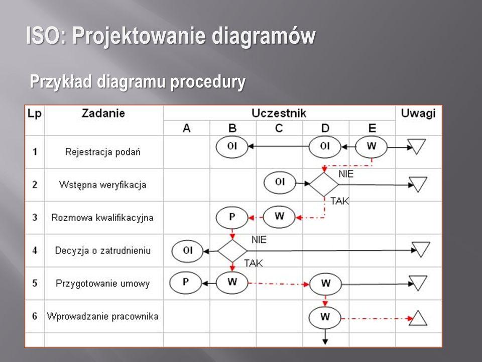 ISO: Projektowanie diagramów Przykład diagramu procedury