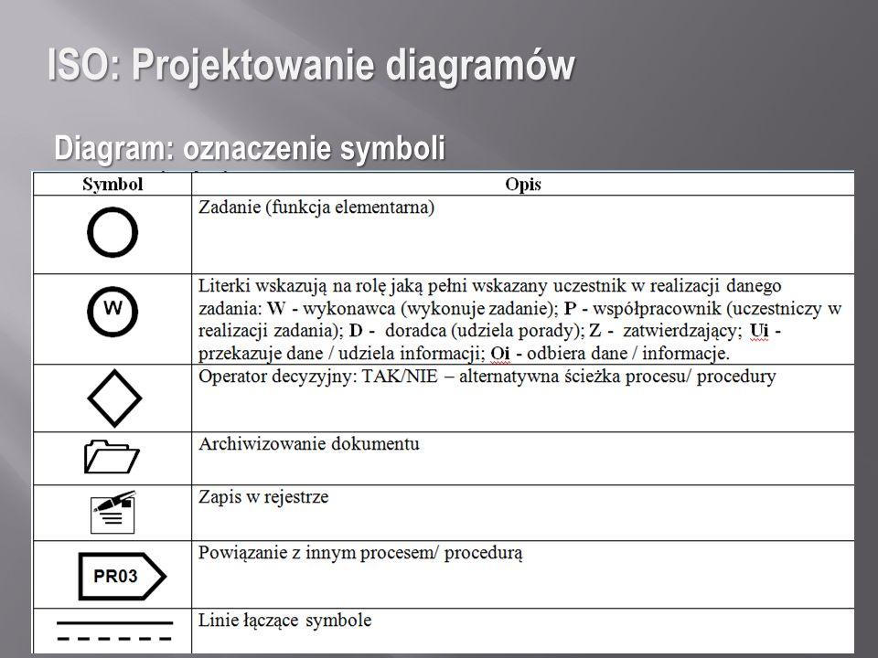 ISO: Projektowanie diagramów Diagram: oznaczenie symboli