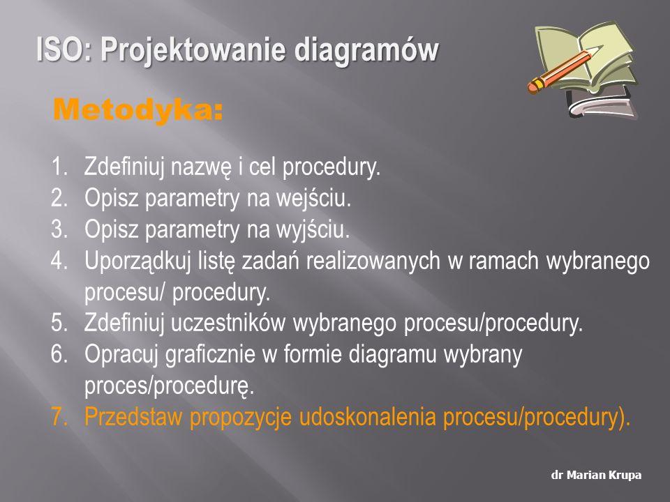 Metodyka: dr Marian Krupa 1.Zdefiniuj nazwę i cel procedury. 2.Opisz parametry na wejściu. 3.Opisz parametry na wyjściu. 4.Uporządkuj listę zadań real