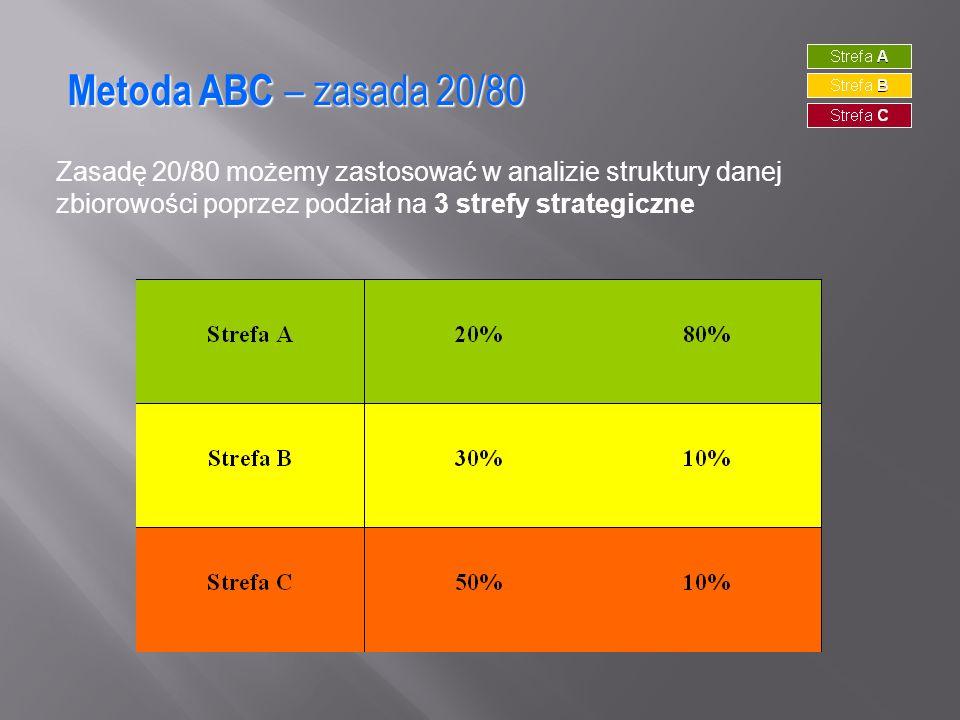 Metoda ABC – zasada 20/80 Zasadę 20/80 możemy zastosować w analizie struktury danej zbiorowości poprzez podział na 3 strefy strategiczne