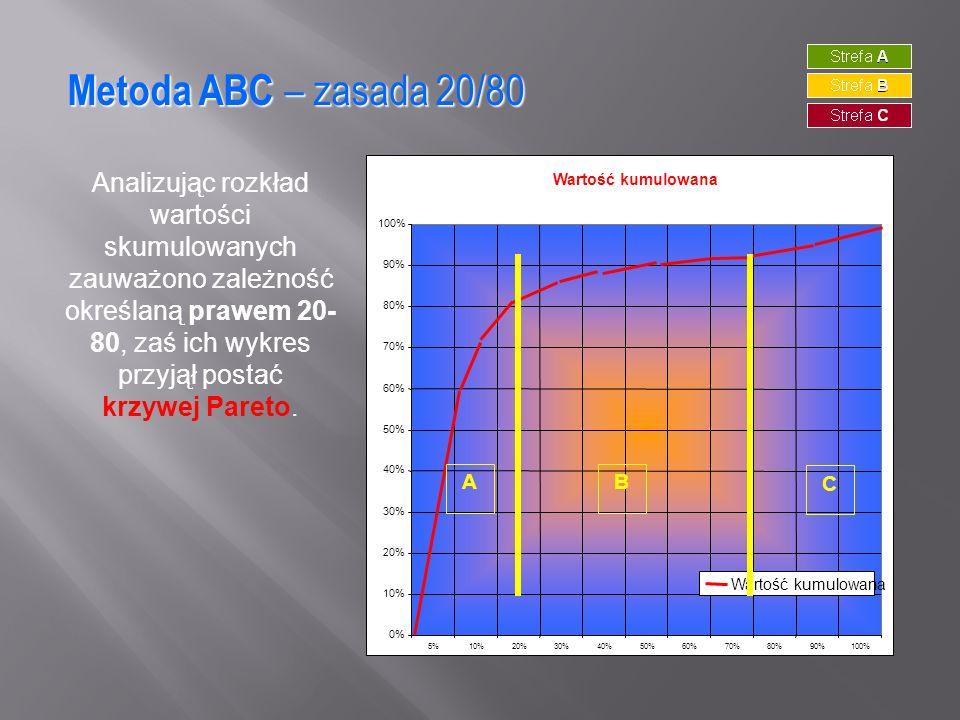 Metoda ABC – zasada 20/80 Analizując rozkład wartości skumulowanych zauważono zależność określaną prawem 20- 80, zaś ich wykres przyjął postać krzywej