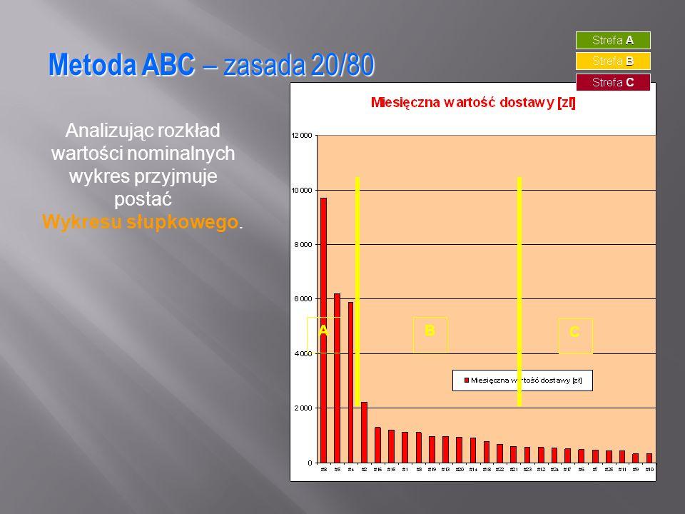 Metoda ABC – zasada 20/80 Analizując rozkład wartości nominalnych wykres przyjmuje postać Wykresu słupkowego. AB C