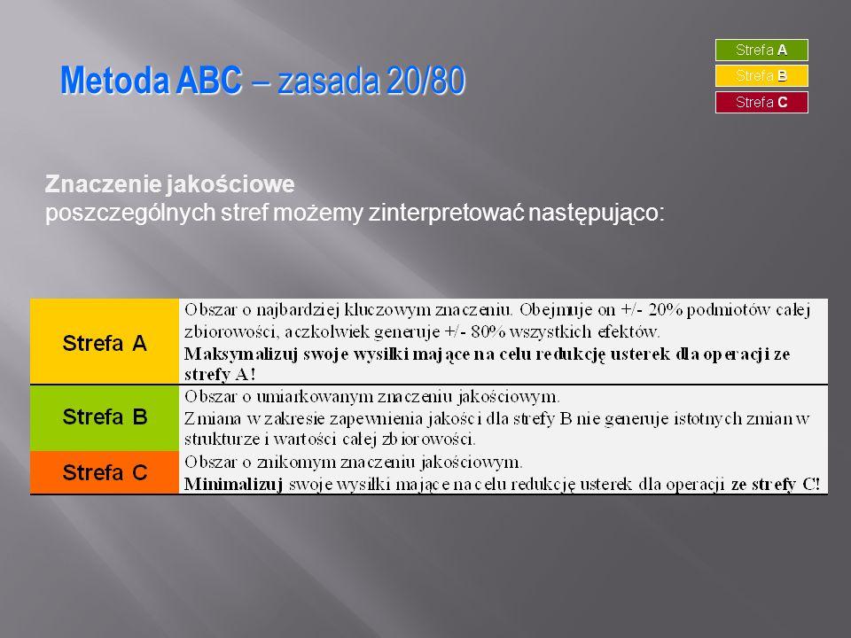 Metoda ABC – zasada 20/80 Znaczenie jakościowe poszczególnych stref możemy zinterpretować następująco: