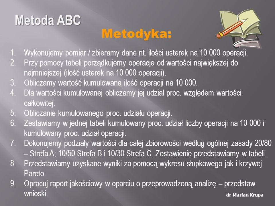 Metodyka: dr Marian Krupa 1.Wykonujemy pomiar / zbieramy dane nt. ilości usterek na 10 000 operacji. 2.Przy pomocy tabeli porządkujemy operacje od war