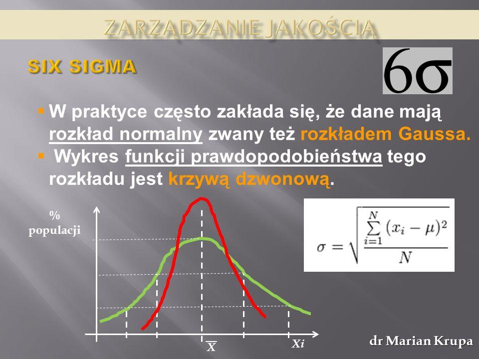 dr Marian Krupa W praktyce często zakłada się, że dane mają rozkład normalny zwany też rozkładem Gaussa. Wykres funkcji prawdopodobieństwa tego rozkła
