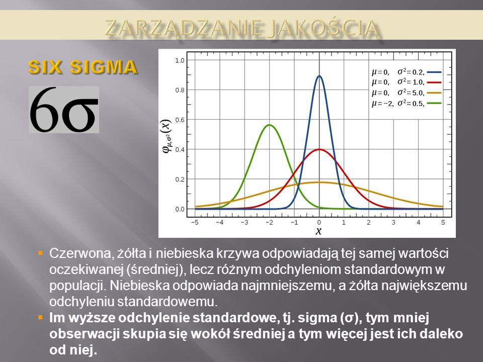 Czerwona, żółta i niebieska krzywa odpowiadają tej samej wartości oczekiwanej (średniej), lecz różnym odchyleniom standardowym w populacji. Niebieska