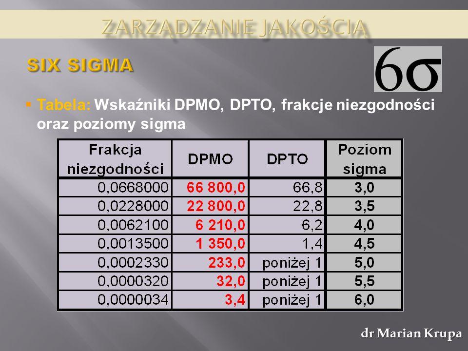 dr Marian Krupa Tabela: Wskaźniki DPMO, DPTO, frakcje niezgodności oraz poziomy sigma