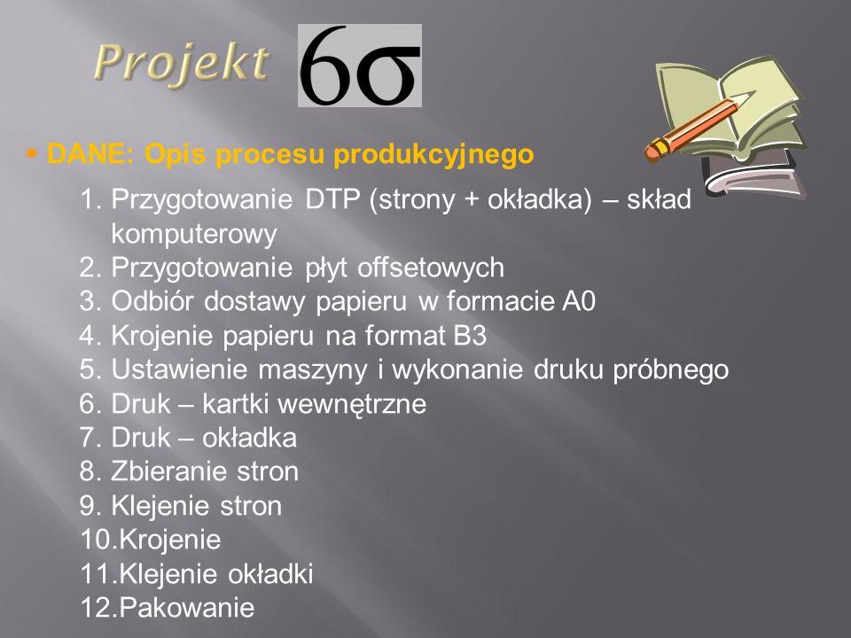 DANE: Opis procesu produkcyjnego 1.Przygotowanie DTP (strony + okładka) – skład komputerowy 2.Przygotowanie płyt offsetowych 3.Odbiór dostawy papieru
