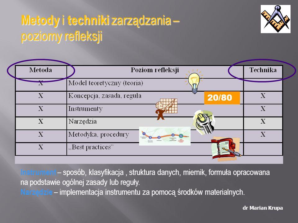 Metodyka: dr Marian Krupa 1.Wykonujemy pomiar / zbieramy dane nt.