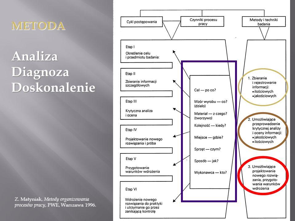 METODAAnalizaDiagnozaDoskonalenie Z. Matyniak, Metody organizowania procesów pracy, PWE, Warszawa 1996.