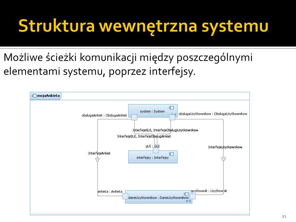 21 Możliwe ścieżki komunikacji między poszczególnymi elementami systemu, poprzez interfejsy.
