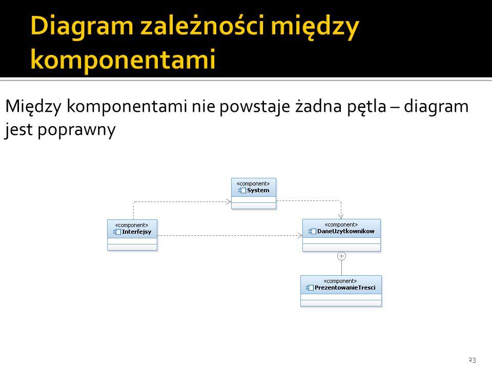 23 Między komponentami nie powstaje żadna pętla – diagram jest poprawny