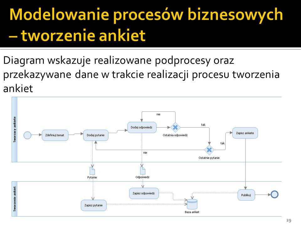 29 Diagram wskazuje realizowane podprocesy oraz przekazywane dane w trakcie realizacji procesu tworzenia ankiet