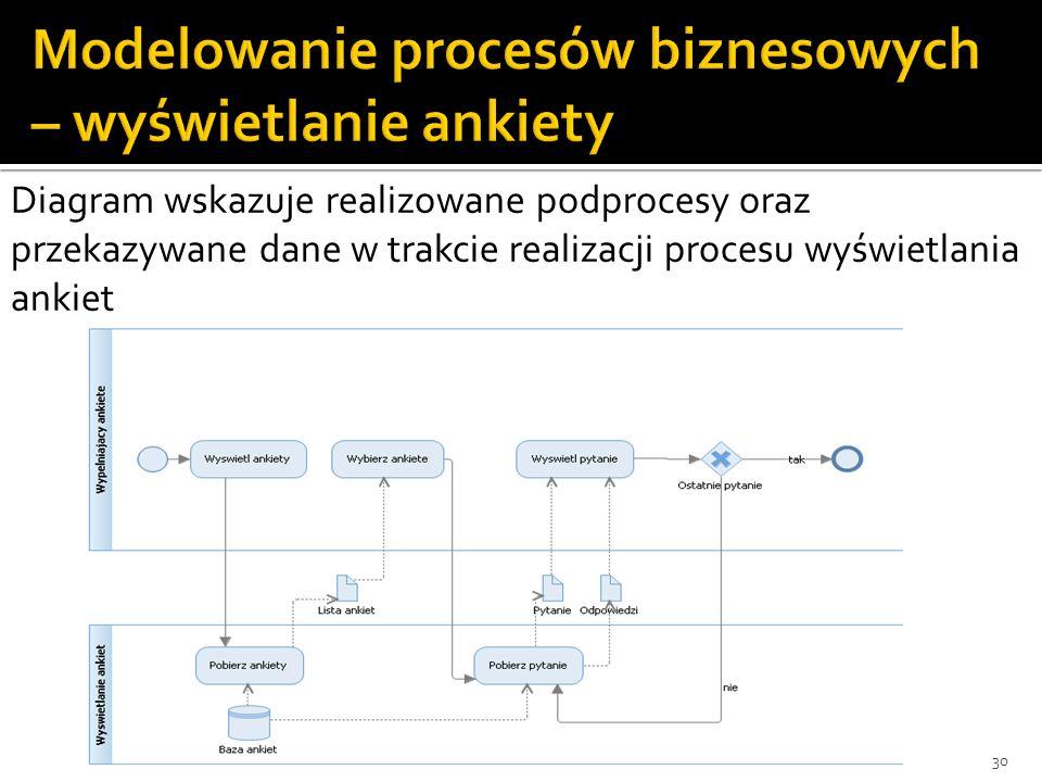 30 Diagram wskazuje realizowane podprocesy oraz przekazywane dane w trakcie realizacji procesu wyświetlania ankiet