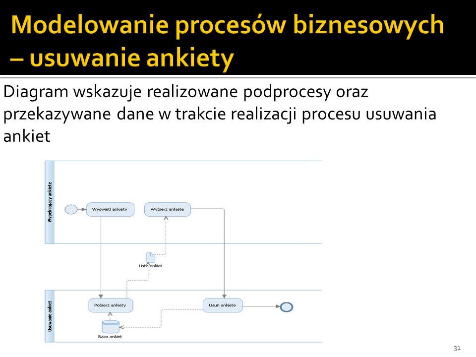 31 Diagram wskazuje realizowane podprocesy oraz przekazywane dane w trakcie realizacji procesu usuwania ankiet