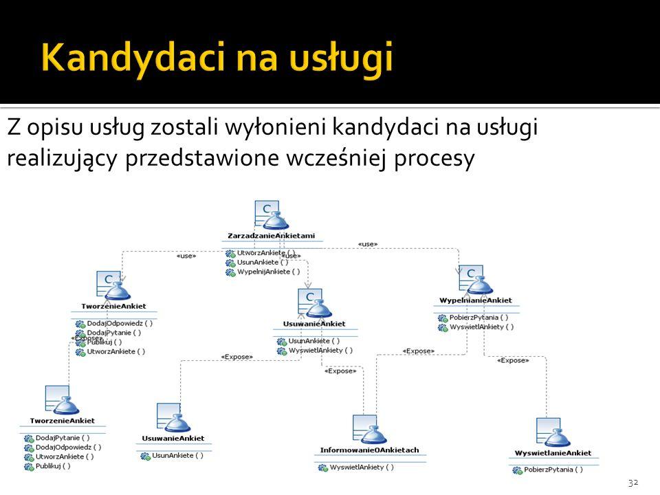 32 Z opisu usług zostali wyłonieni kandydaci na usługi realizujący przedstawione wcześniej procesy