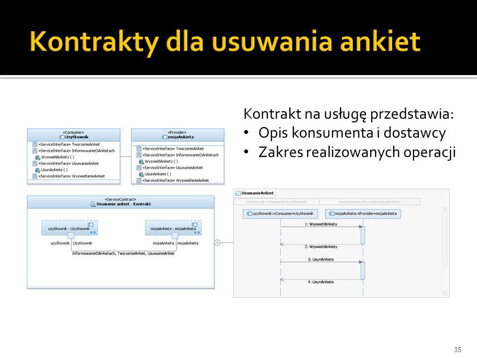 35 Kontrakt na usługę przedstawia: Opis konsumenta i dostawcy Zakres realizowanych operacji