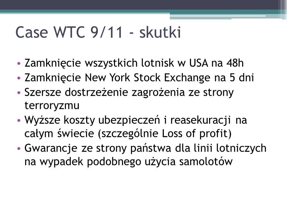 Case WTC 9/11 - skutki Zamknięcie wszystkich lotnisk w USA na 48h Zamknięcie New York Stock Exchange na 5 dni Szersze dostrzeżenie zagrożenia ze stron