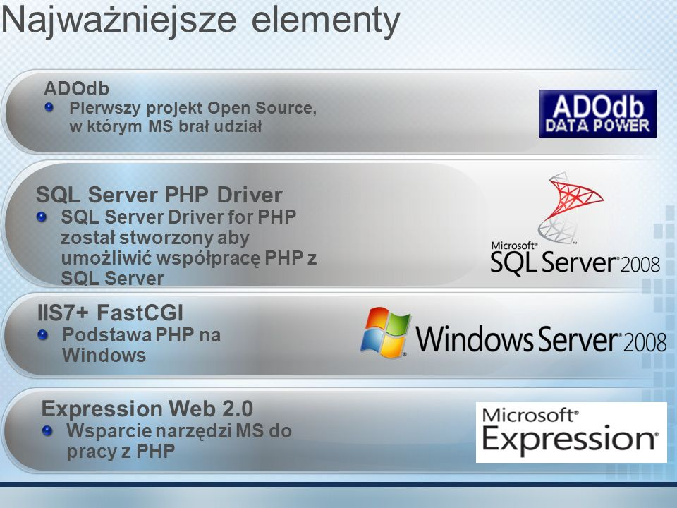 Najważniejsze elementy ADOdb Pierwszy projekt Open Source, w którym MS brał udział SQL Server PHP Driver SQL Server Driver for PHP został stworzony ab