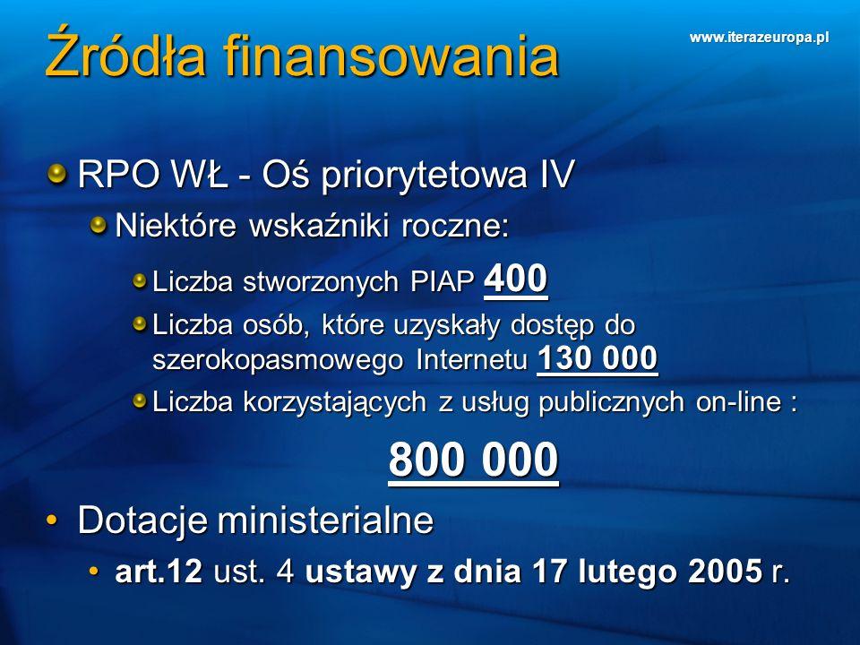 www.iterazeuropa.pl Źródła finansowania RPO WŁ - Oś priorytetowa IV Niektóre wskaźniki roczne: Liczba stworzonych PIAP 400 Liczba osób, które uzyskały