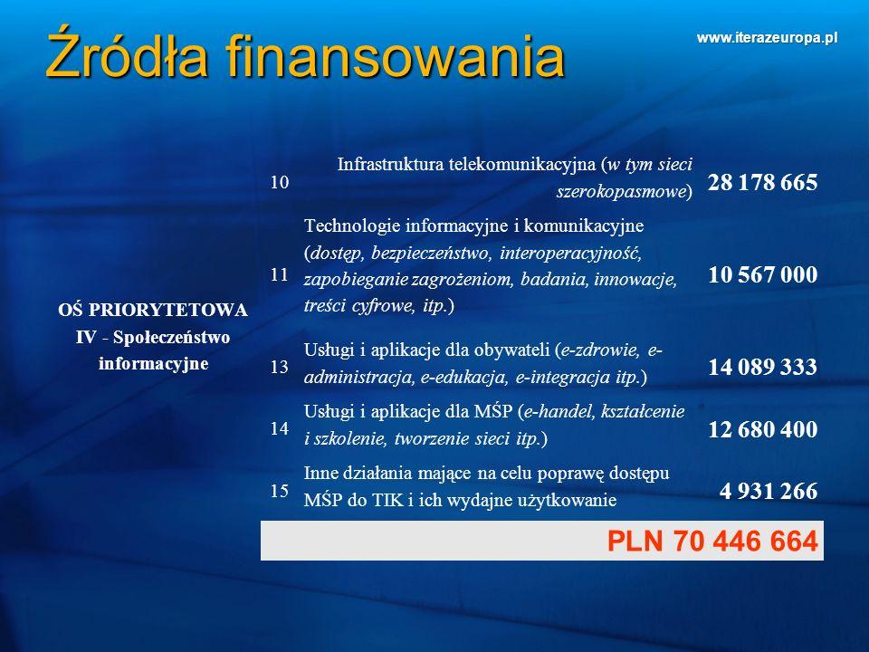www.iterazeuropa.pl Źródła finansowania OŚ PRIORYTETOWA IV - Społeczeństwo informacyjne 10 Infrastruktura telekomunikacyjna (w tym sieci szerokopasmow