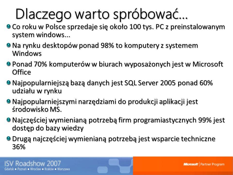Krótko o programie – licencje desktop Windows Vista Microsoft Office 2007 Także do testów Microsoft Project Inne Empower 555Nie Mobility 25 5 Tak Custom Development Solutions (CDS) 25 1025Tak Independent Software Vendor (ISV) 30251025Tak