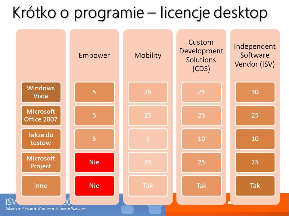 Krótko o programie – licencje desktop Windows Vista Microsoft Office 2007 Także do testów Microsoft Project Inne Empower 555Nie Mobility 25 5 Tak Cust