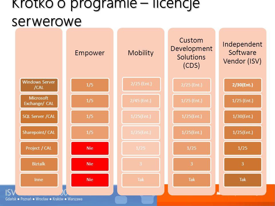 Wymagania – kompetencja Independent Software Vendors 1 certyfikowana aplikacja 3 Referencje z wdrożenia przetestowan ego rozwiązania Opłata członkowska 1560 EUR