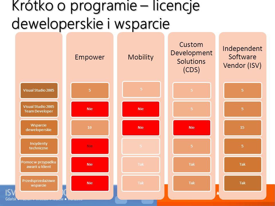 Krótko o programie - podsumowanie Empower – daje dostęp do pomocy technicznej, licencji deweloperskich i wybranych licencji do użytku wewnętrznego.