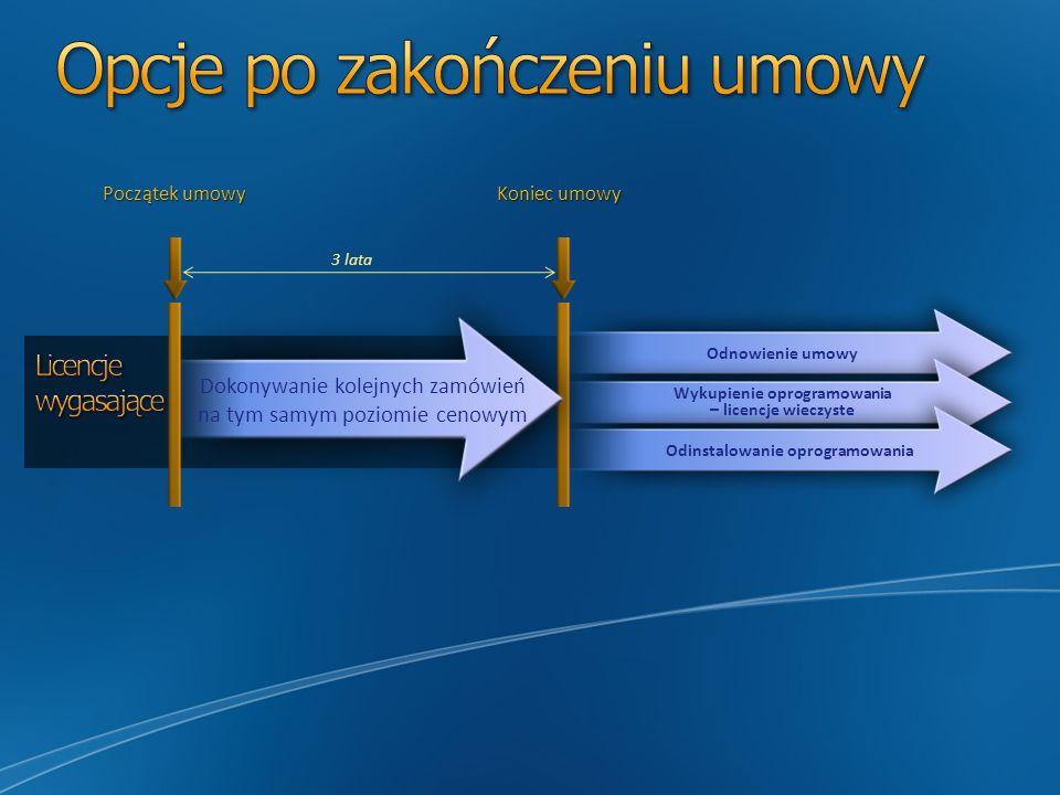 Początek umowy Koniec umowy Dokonywanie kolejnych zamówień na tym samym poziomie cenowym 3 lata Odnowienie umowy Wykupienie oprogramowania – licencje wieczyste Odinstalowanie oprogramowania