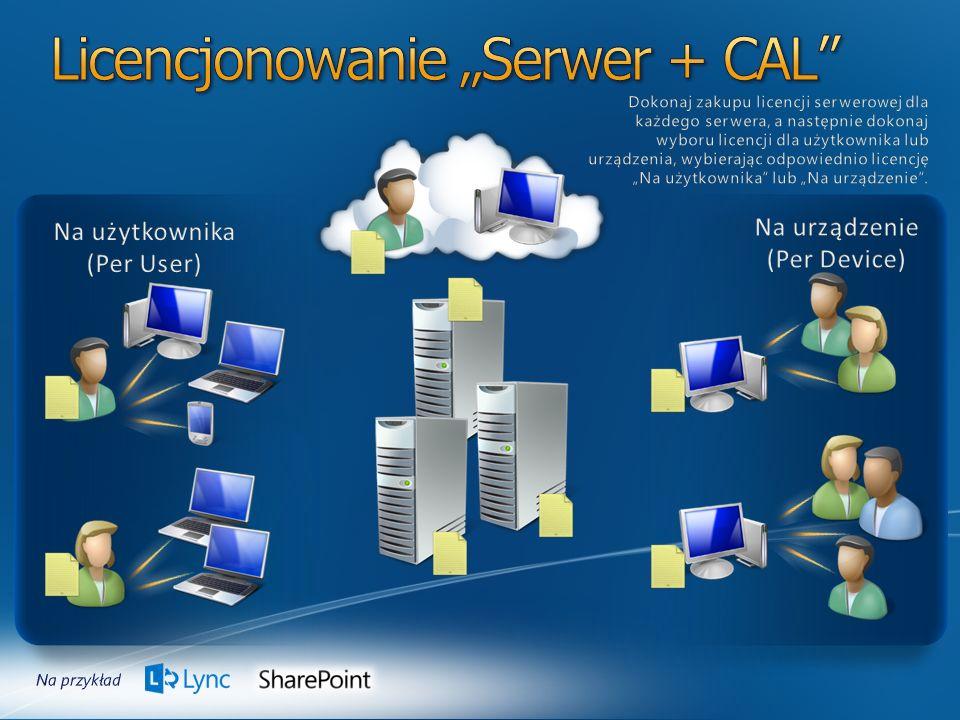 Aplikacja kliencka Licencje dostępowe Standard Plus Enterprise Licencje dla użytkowników zewnętrznych Nie istnieje licencja External Connector Prawo do dostępu z zewnętrz – w cenie serwera (zmiana od wersji 2010)