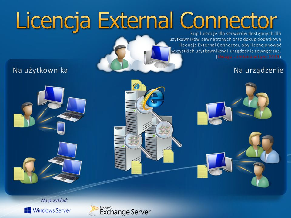 Enterprise CAL komunikacja dźwiękowa, komunikacja dźwiękowa, wideo wideo konferencje on-line konferencje on-line Standard CAL IM IM Informacje o dostępności Informacje o dostępności Plus CAL zaawansowane funkcjonalności głosowe zaawansowane funkcjonalności głosowe usługi telefoniczne usługi telefoniczne Wymóg zakupu Standard CAL, jako podstawowej licencji Plus CAL i Enterprise CAL nie zawierają w sobie Standard CAL Plus CAL i Enterprise CAL nie zawierają w sobie Standard CAL