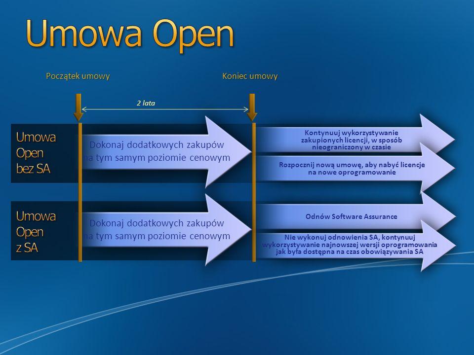 Początek umowy Koniec umowy Dokonaj dodatkowych zakupów na tym samym poziomie cenowym 2 lata Kontynuuj wykorzystywanie zakupionych licencji, w sposób nieograniczony w czasie Rozpocznij nową umowę, aby nabyć licencje na nowe oprogramowanie Odnów Software Assurance Nie wykonuj odnowienia SA, kontynuuj wykorzystywanie najnowszej wersji oprogramowania jak była dostępna na czas obowiązywania SA