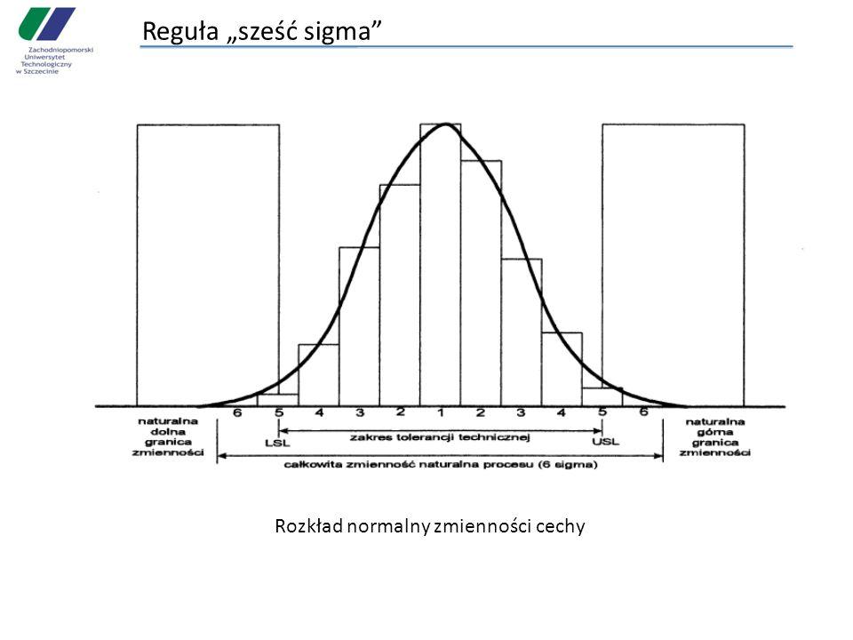 Reguła sześć sigma Rozkład normalny zmienności cechy
