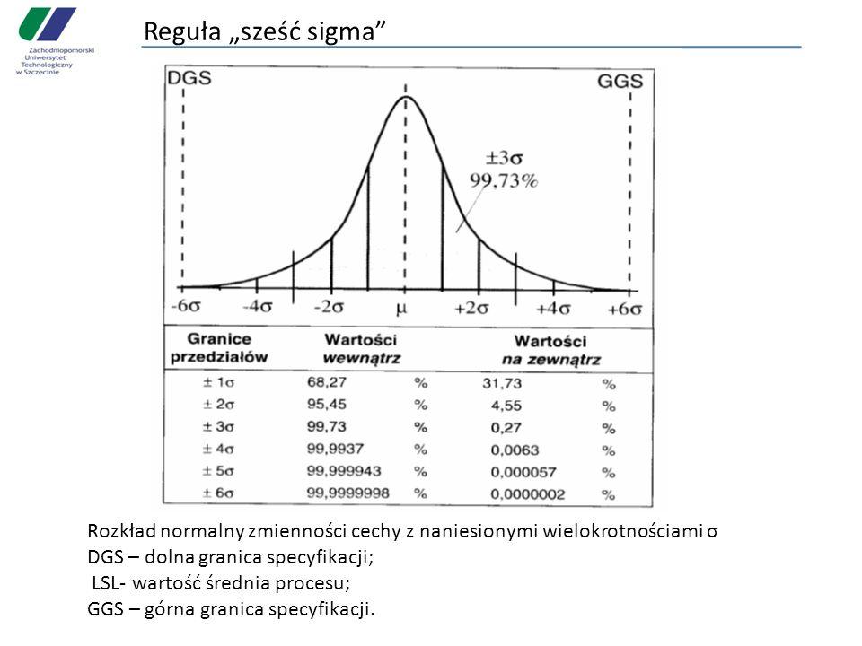 Reguła sześć sigma Rozkład normalny zmienności cechy z naniesionymi wielokrotnościami σ DGS – dolna granica specyfikacji; LSL- wartość średnia procesu