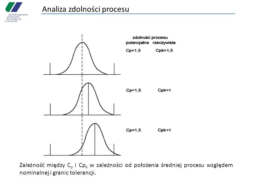 Analiza zdolności procesu Zależność między C p i Cp k w zależności od położenia średniej procesu względem nominalnej i granic tolerancji.