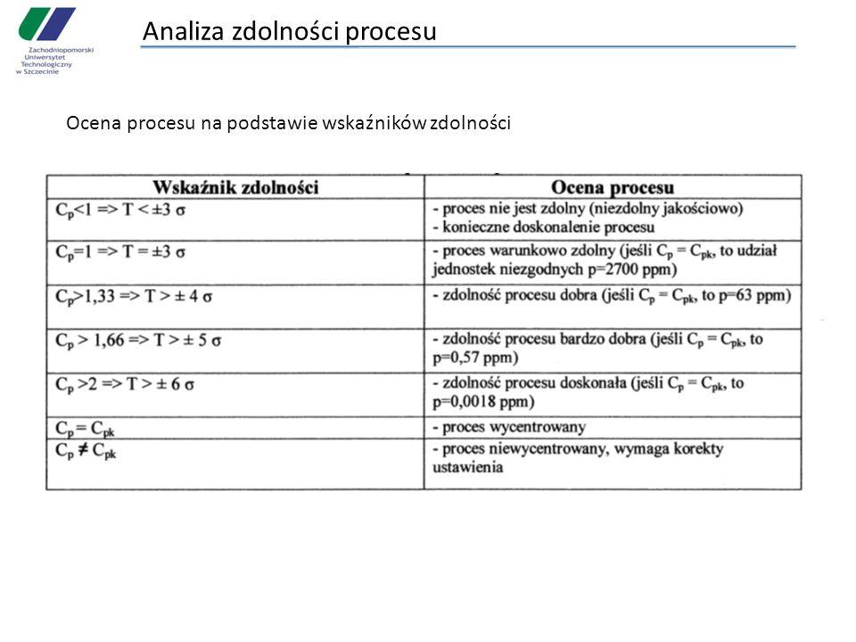 Analiza zdolności procesu Ocena procesu na podstawie wskaźników zdolności